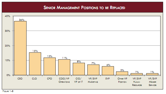 2011 Senior mgmt positions replaced